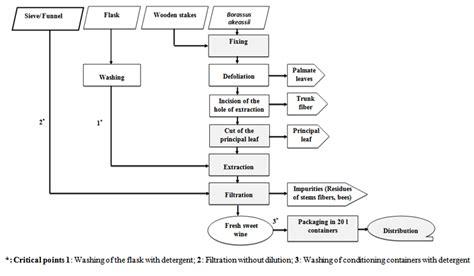wine flowchart wine process flowchart create a flowchart