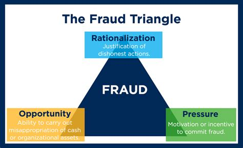 Sample Resume Sales Associate by Internal Fraud Who They Are And Why They Do It Umb Blog