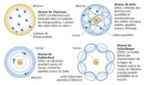 Modèle Quantique De L Atome mavrikios antoine le club d interstellar