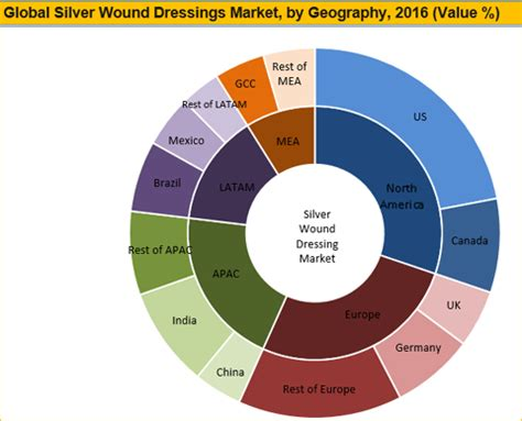 silver wound dressing market to reach worth us$ 14.7 bn by