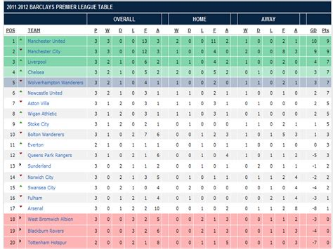 epl table december 2012 my world in pictures words barclay premier league 2011