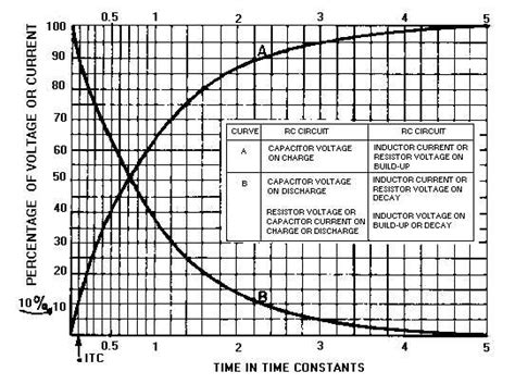 time constant for capacitor charging and discharging a capacitor pdf 28 images constructing a capacitor discharge tool