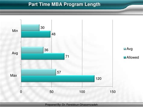 Which Mba Programs Don 39 by Mba Best Practices