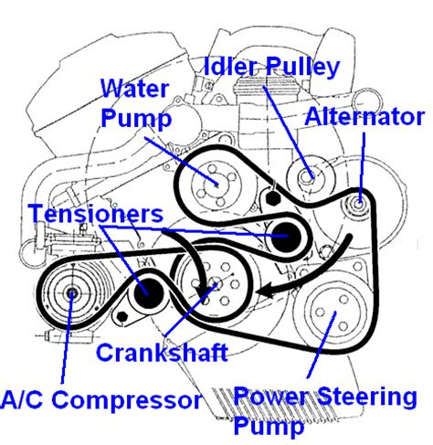 2004 Bmw 745li Serpentine Belt Diagram