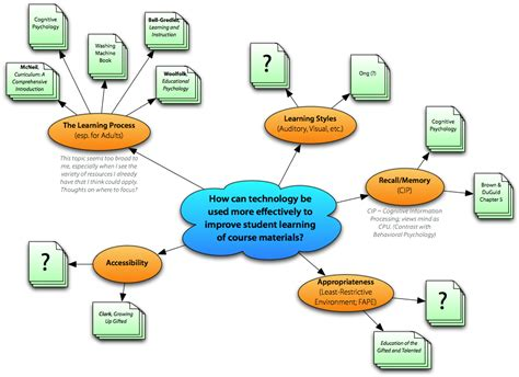 education ish concept map takes 2 3 intro to texts education ish concept map takes 2 3 intro to texts