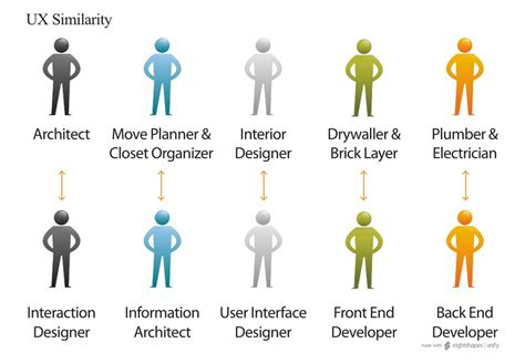 design engineer vs architect interior design vs interior decorator interiorhd