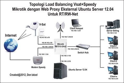 membuat jaringan wifi rt rw membuat rt rw net sederhana topologi load balancing vsat