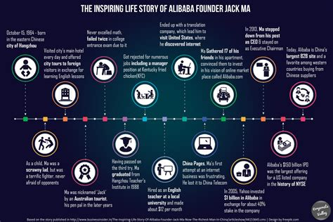 alibaba jack ma story the inspiring life story of alibaba founder jack ma