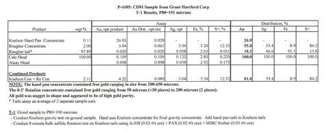 p g supplemental data sheet appendix b dcm science laboratory inc mineralogy report on