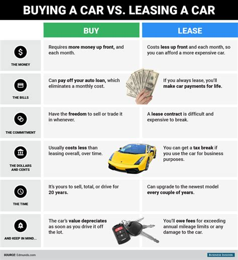 lease vs buy car which one is the better option for you