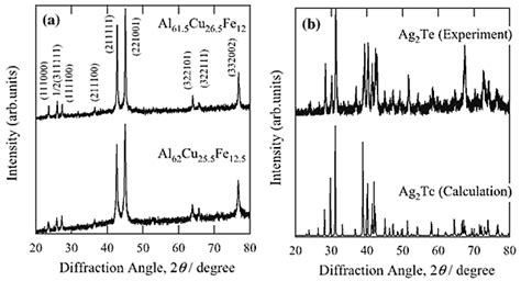 standard x ray diffraction powder patterns volume 4 49 thermal rectification in bulk material through unusual