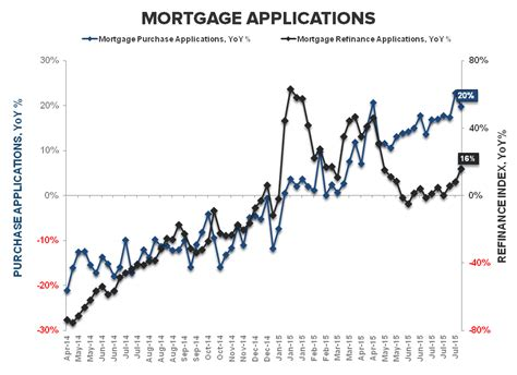 Mba Mortgage Applications Consensus by Purchase Apps Wow Qoq Yoy
