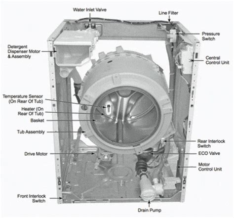 washing machine service repair manuals