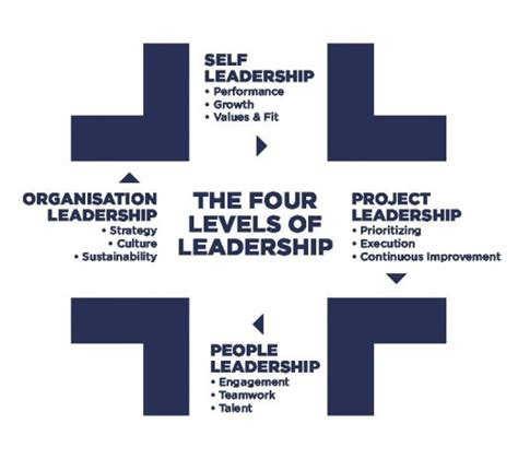 a company of leaders leading at every level books four levels of leadership advanture consulting