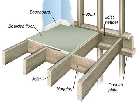 all about wood floor framing and construction flooring