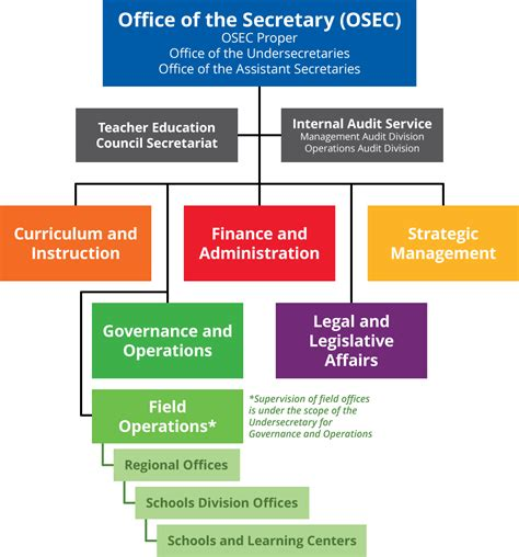 education organization central office organizational structure department of