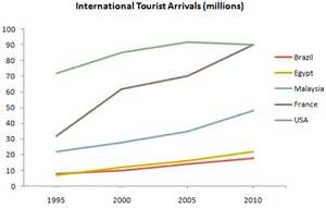 Tourism In Brazil Essays by The Graph Below Gives Information About International Tourist Arrivals In Five Countries