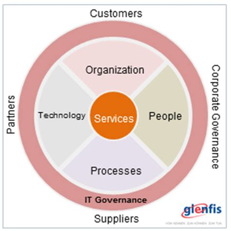 Mba Technology Management Vs Financial Services Management by Governance It Service Management Processes Using