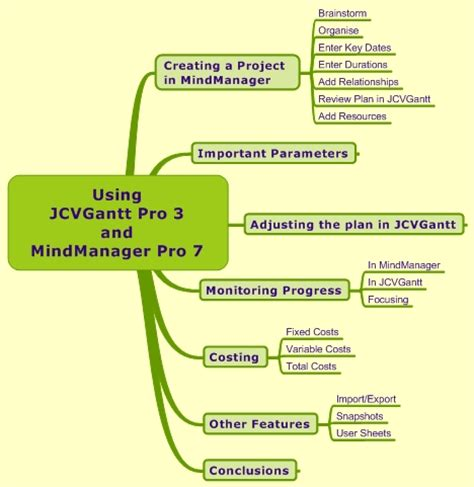 create a plan planning applications of mindmanager part 2