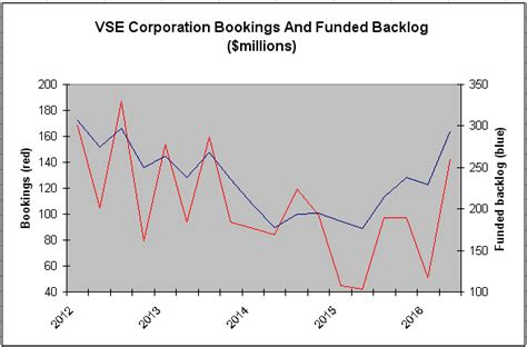 Vse Corporation Vse Corporation Has A Stunted Due To Balance Sheet