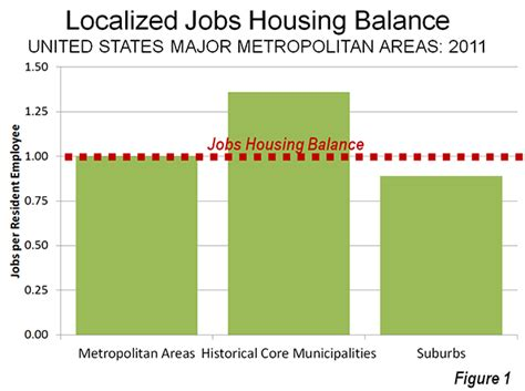jobs with housing us suburbs approaching jobs housing balance newgeography com