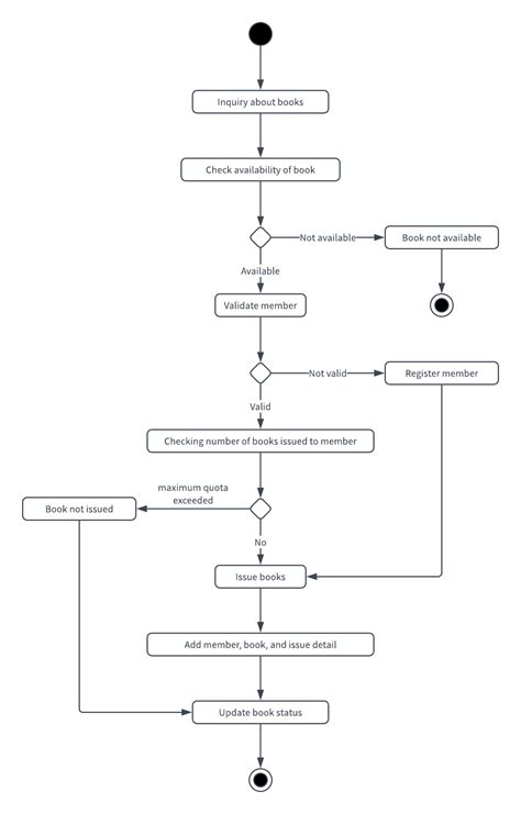 uml diagrams exles ppt activity diagram of management system 100 images hr