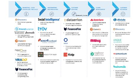 insurance value chain diagram how insurtech players are re imagining the insurance value