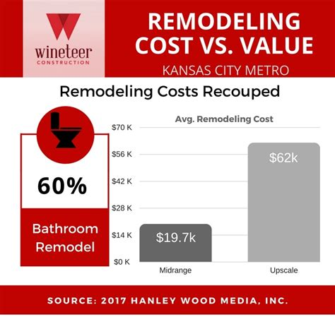 Bathroom Remodel Cost Vs Value Wifm Wineteer Construction