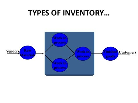 Material Management Ppt For Mba by Inventory Management A Ppt For Pgdm Mba