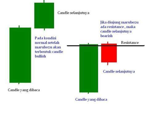 Cara Membaca Candlestick   Belajar Investasi