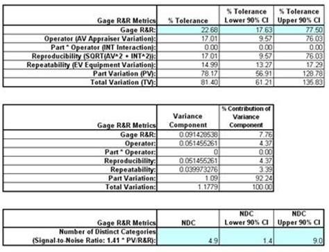Gage R R Spreadsheet by Sigmaxl Create And Analyze A Gage R R Crossed