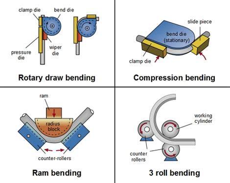 tube bending tooling information | engineering360