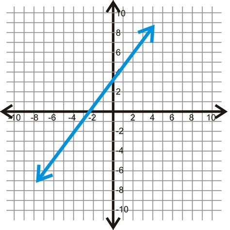 the slope slope in the coordinate plane ck 12 foundation