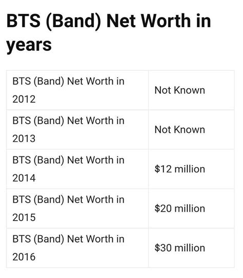 Bts Net Worth | bts net worth army s amino