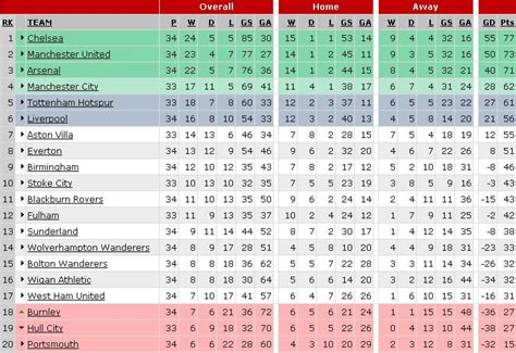epl table week 15 premier league preview april 17 19 world soccer talk