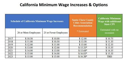 Gardena Ca Minimum Wage 2017 Milpitas Post Editorial City Needs To Enact A 15 Minimum