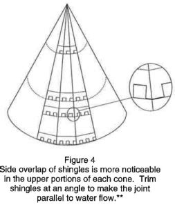 expert tips  shingling  cone shaped roof roofing