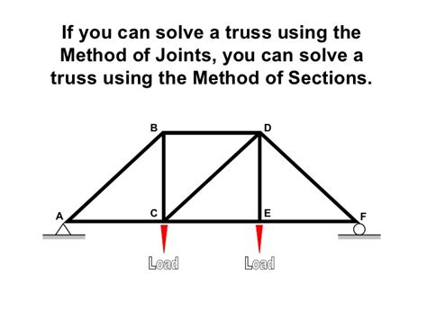 method of sections trusses method of sections