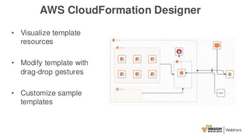 Aws January 2016 Webinar Series Managing Your Infrastructure As Code Aws Cloudformation Validate Template