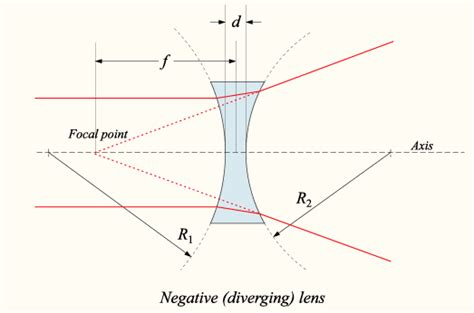 converging lens diagram difference between concave and convex lens