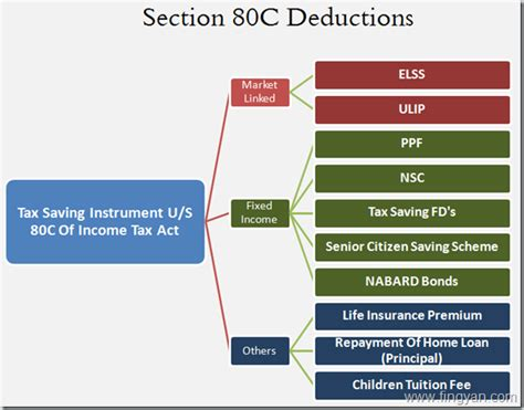 deductions under section 80 section 80c deductions what all investment options comes