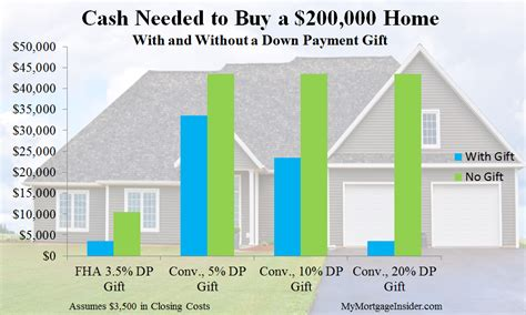 how much is a good downpayment on a house how much is a good down payment on house house plan 2017