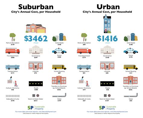design management in canada sprawl costs the public more than twice as much as compact