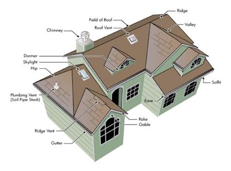 How To Calculate Square Footage Of House 17 best images about construction roof types on