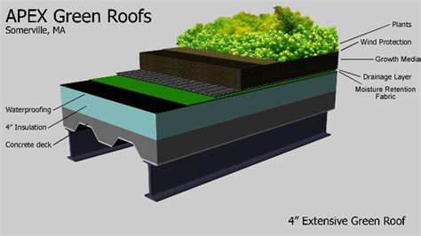design guidelines green roofs green roof systems google search building across the