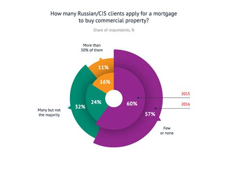 how russian cis real estate investors spent their money in