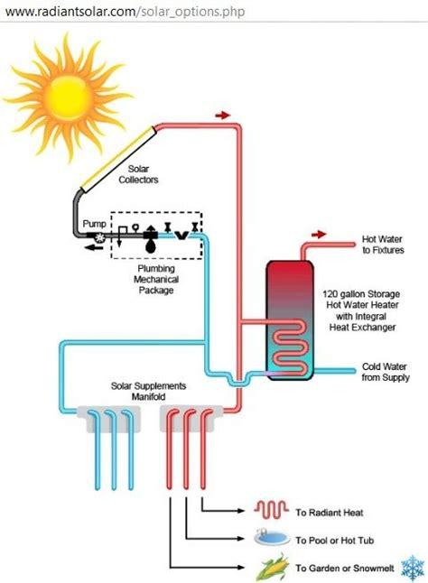 Solar Water Heater Jakarta diagram of solar water heating system http www