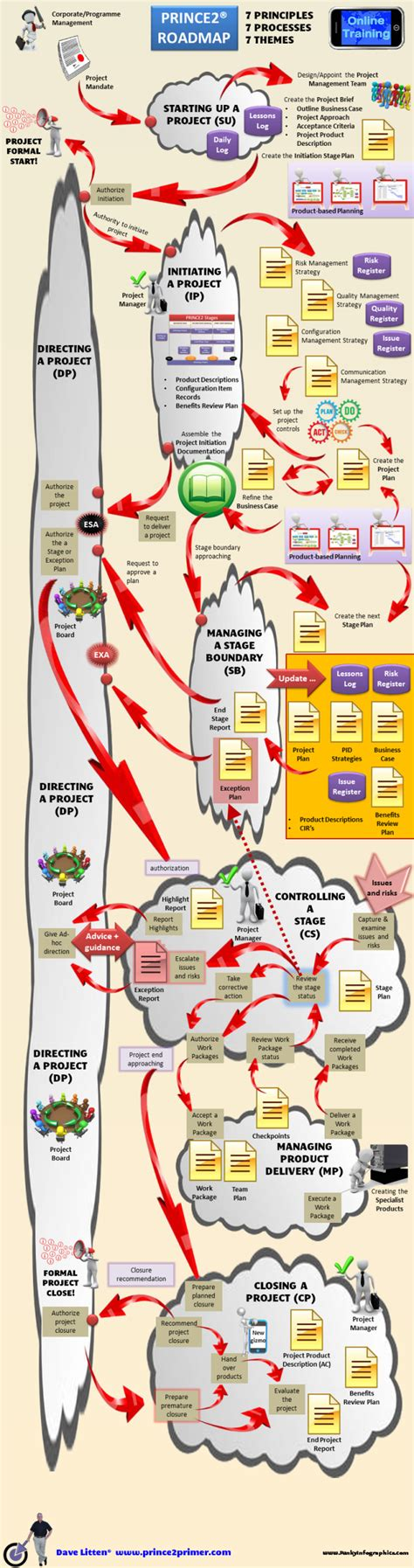 process road map prince2 road map infographic prince2 2017 primer