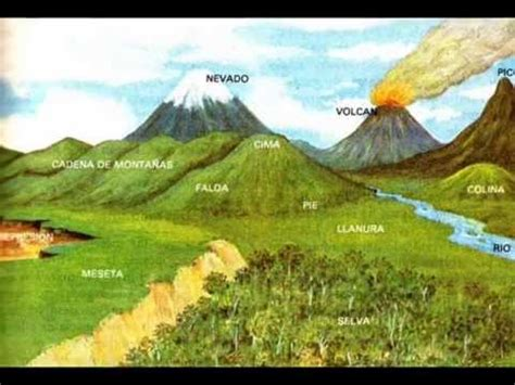 cadenas montañosas que rodean la meseta el relieve y sus formas recurso educativo 688561 tiching