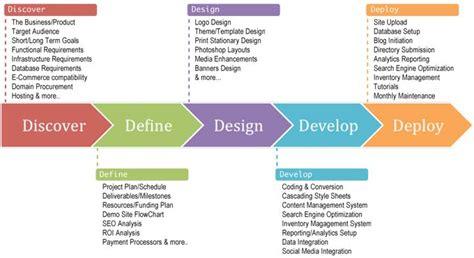 layout process definition web design process discover define design develop